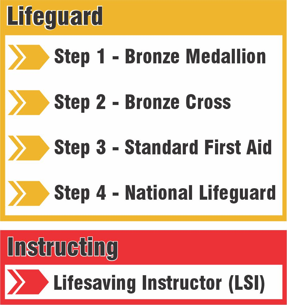 Lifeguard training steps